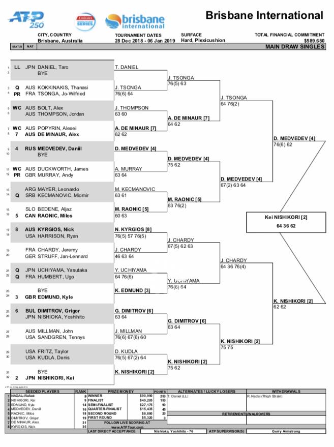 ドロー 2019ブリスベン国際 男子シングルス