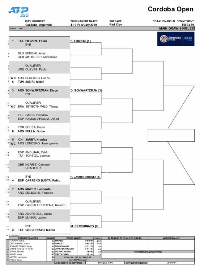 2019コルドバオープン 男子シングルス ドロー
