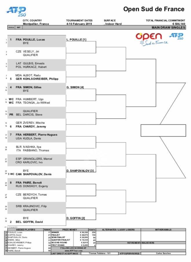 2019南フランスオープン(モンペリエ) 男子シングルス ドロー