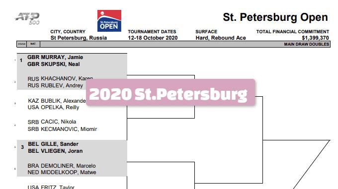2020サンクトペテルブルクオープン-ドロー テニスのBonJin